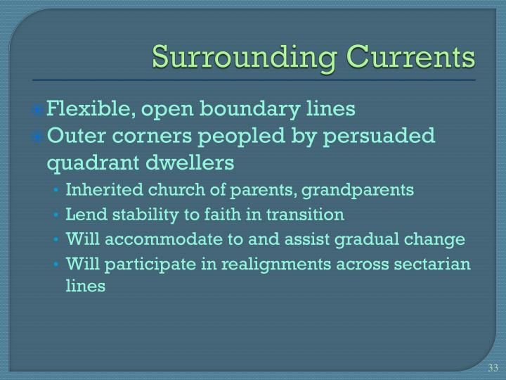 Surrounding Currents