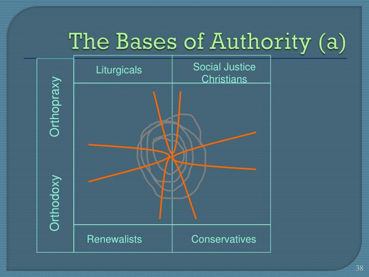 The Bases of Authority (a)