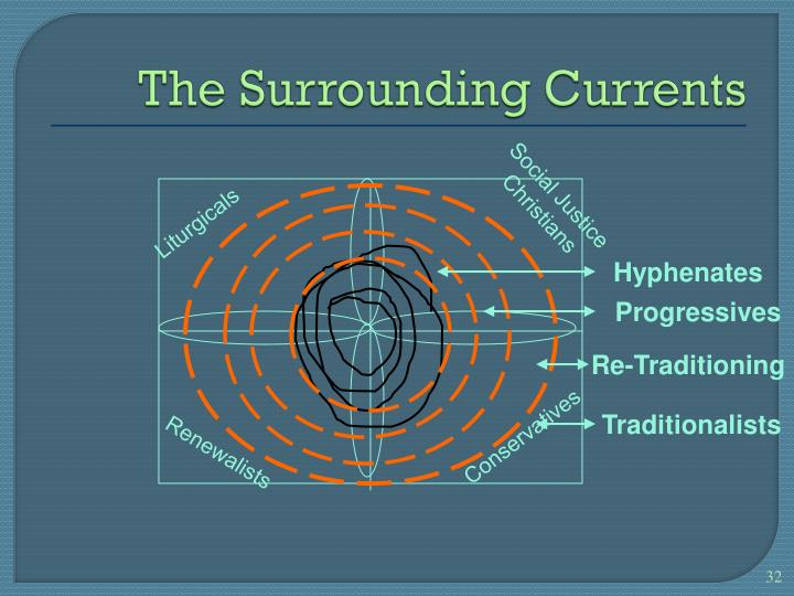 The Surrounding Currents