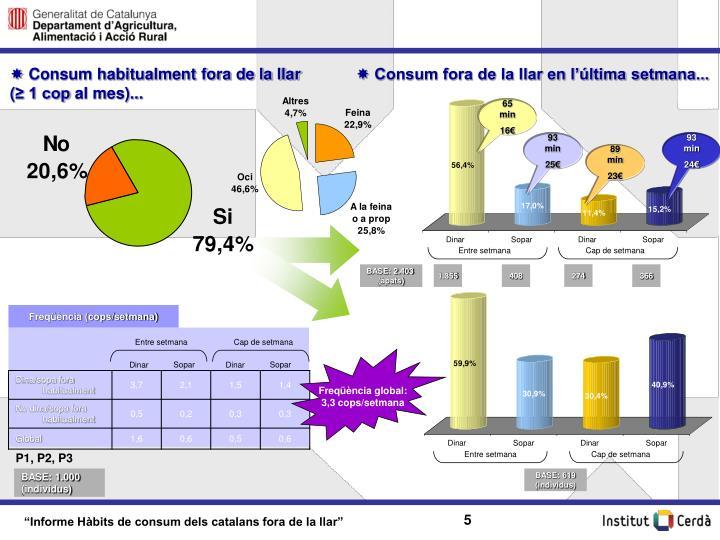 Consum habitualment fora de la llar   (