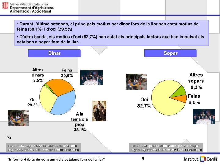 Durant l'última setmana, el principals motius per dinar fora de la llar han estat motius de feina (68,1%) i d'oci (29,5%).