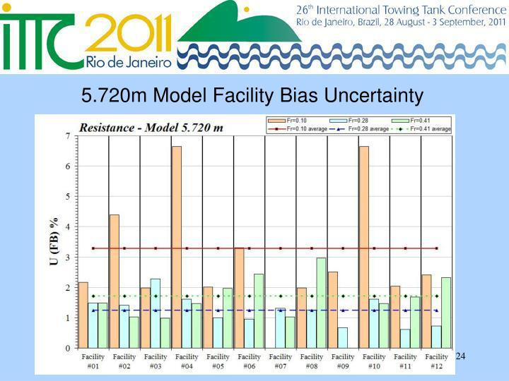 5.720m Model Facility Bias Uncertainty