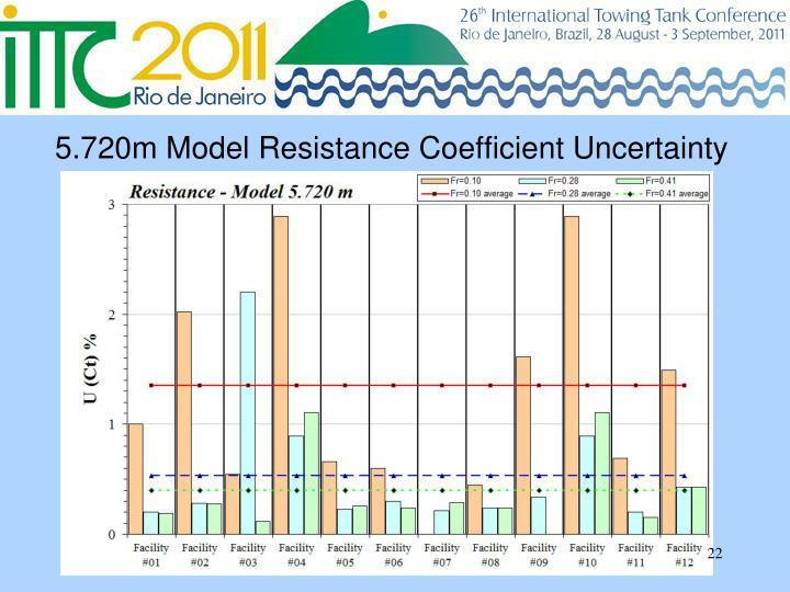 5.720m Model Resistance Coefficient Uncertainty