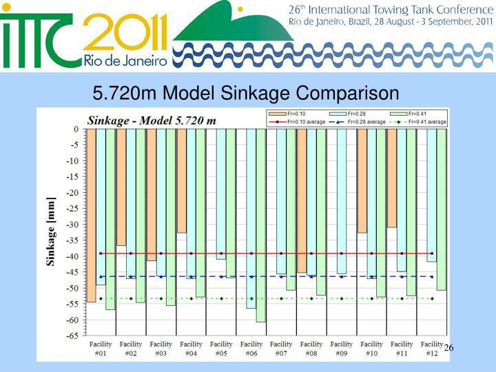 5.720m Model Sinkage Comparison