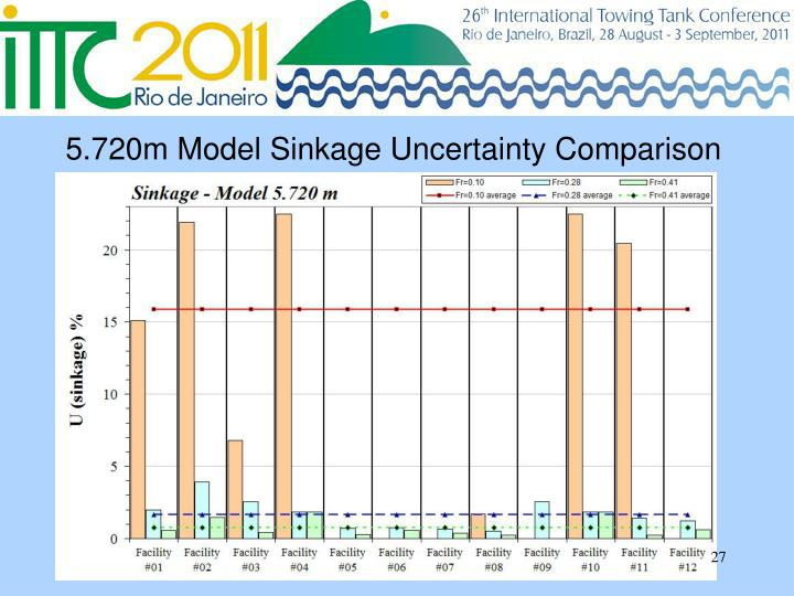5.720m Model Sinkage Uncertainty Comparison