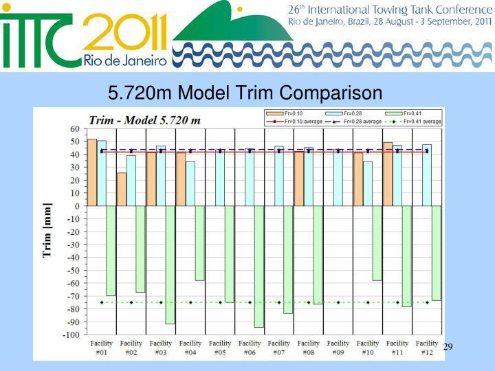 5.720m Model Trim Comparison