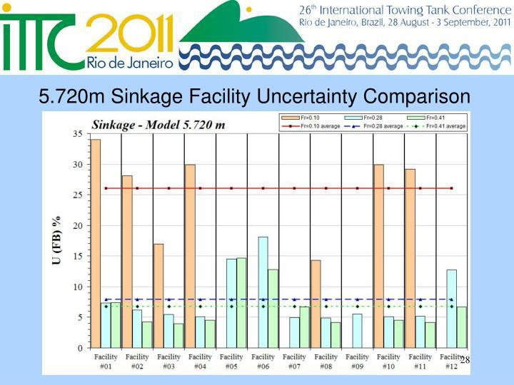 5.720m Sinkage Facility Uncertainty Comparison