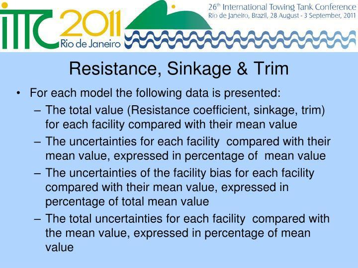 Resistance, Sinkage & Trim