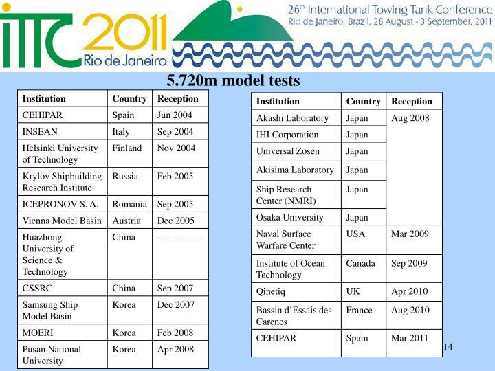 5.720m model tests