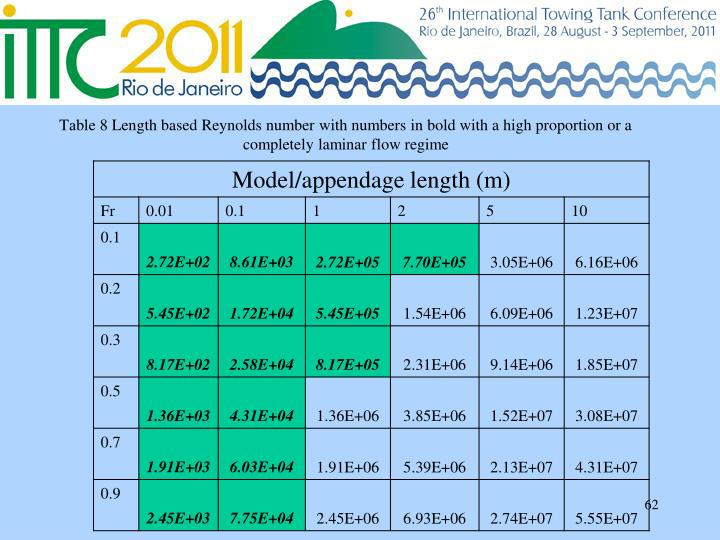 Table 8 Length based Reynolds number with numbers in bold with a high proportion or a completely laminar flow regime