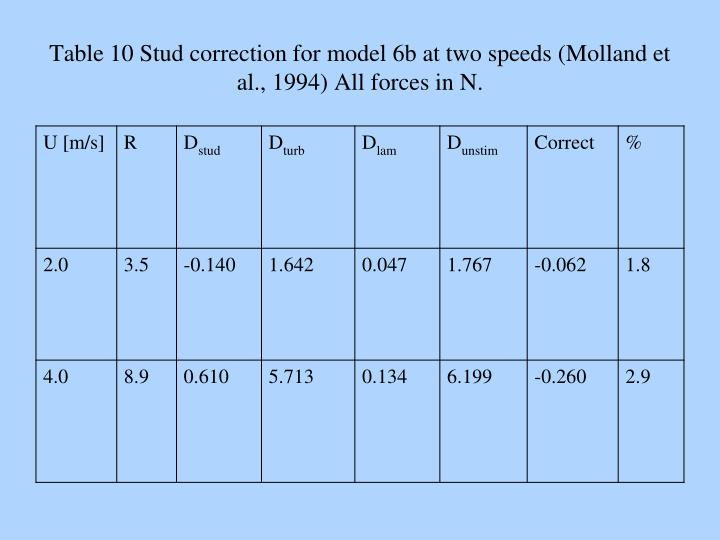 Table 10 Stud correction for model 6b at two speeds (Molland et al., 1994) All forces in N.