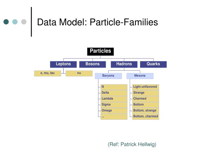 Data Model: Particle-Families