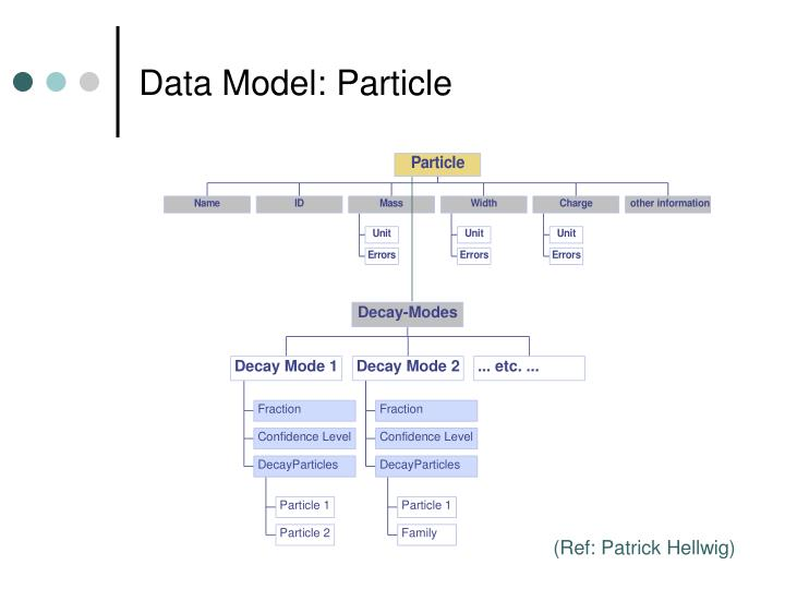 Data Model: Particle