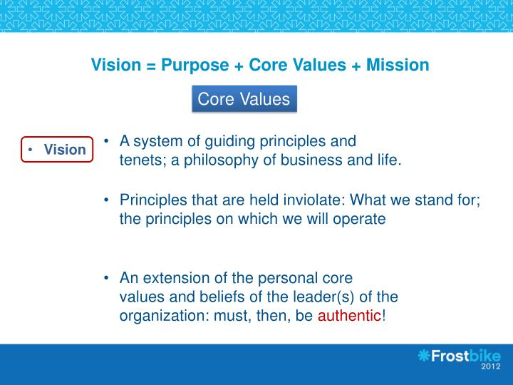 Vision = Purpose + Core Values + Mission