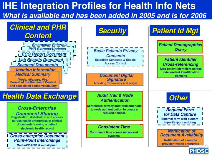 IHE Integration Profiles for Health Info Nets