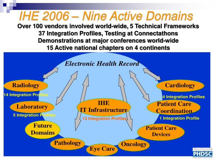 IHE 2006 – Nine Active Domains