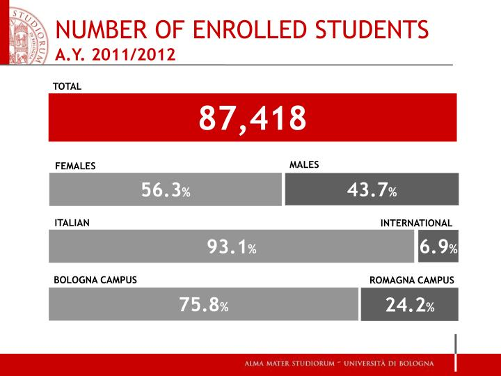 NUMBER OF ENROLLED STUDENTS