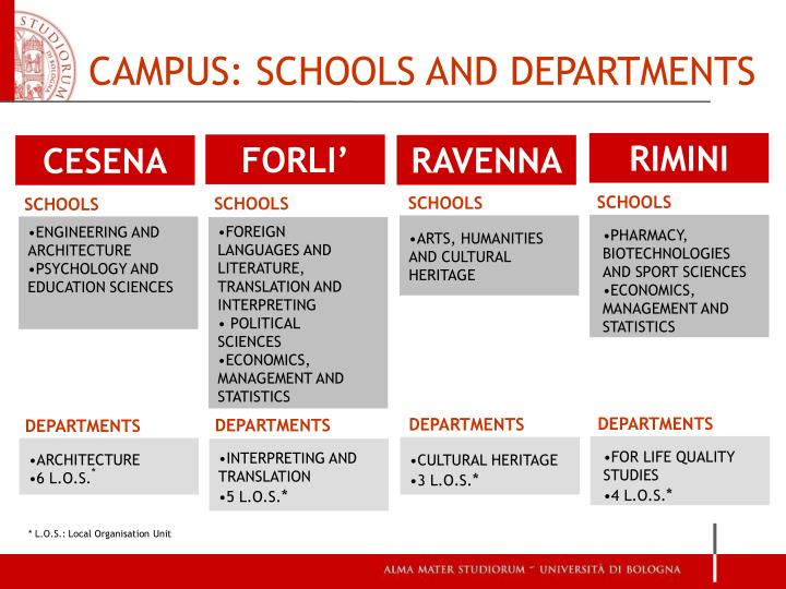 CAMPUS: SCHOOLS AND DEPARTMENTS