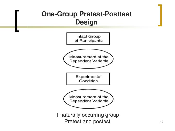 One-Group Pretest-Posttest Design
