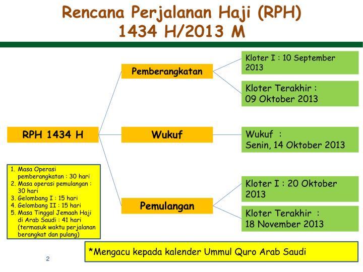 Rencana Perjalanan Haji (RPH)