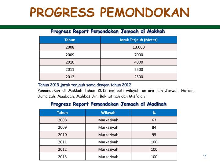 PROGRESS PEMONDOKAN