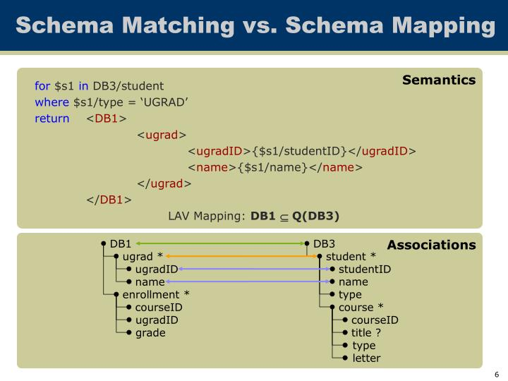 Schema Matching vs. Schema Mapping