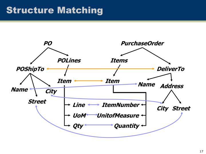 Structure Matching