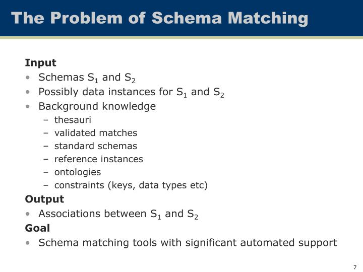 The Problem of Schema Matching