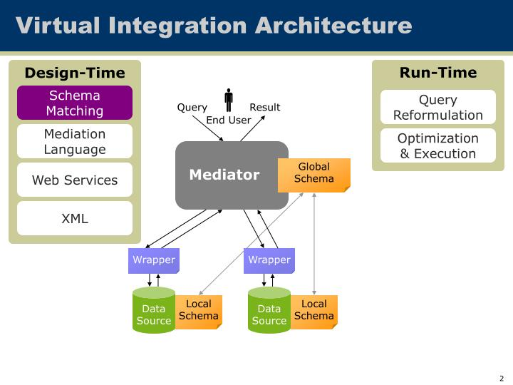 Virtual integration architecture