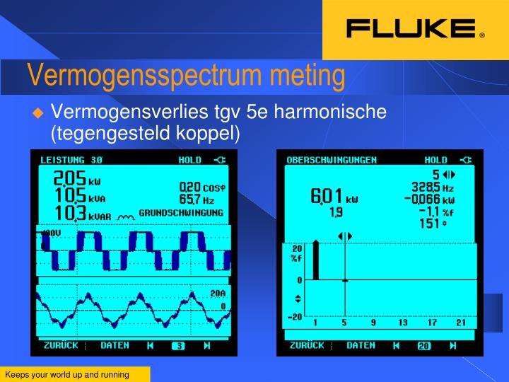 Vermogensspectrum meting