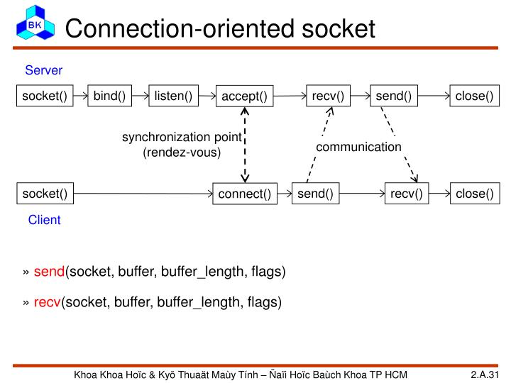 Connection-oriented socket