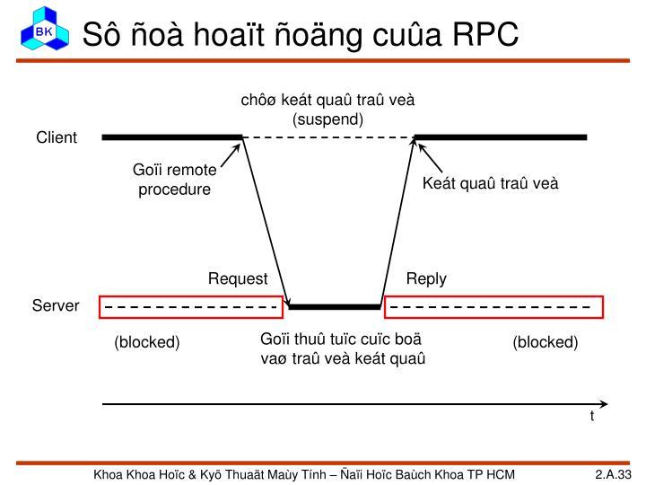 Sô ñoà hoaït ñoäng cuûa RPC