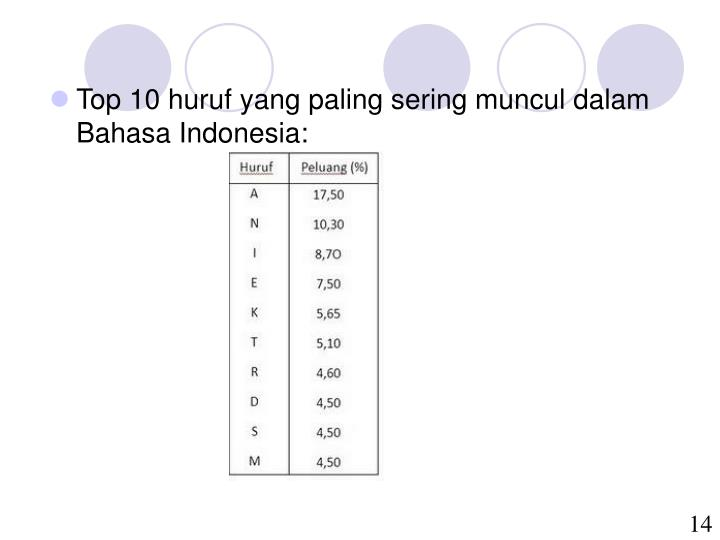 Top 10 huruf yang paling sering muncul dalam Bahasa Indonesia: