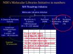 nih s molecular libraries initiative in numbers