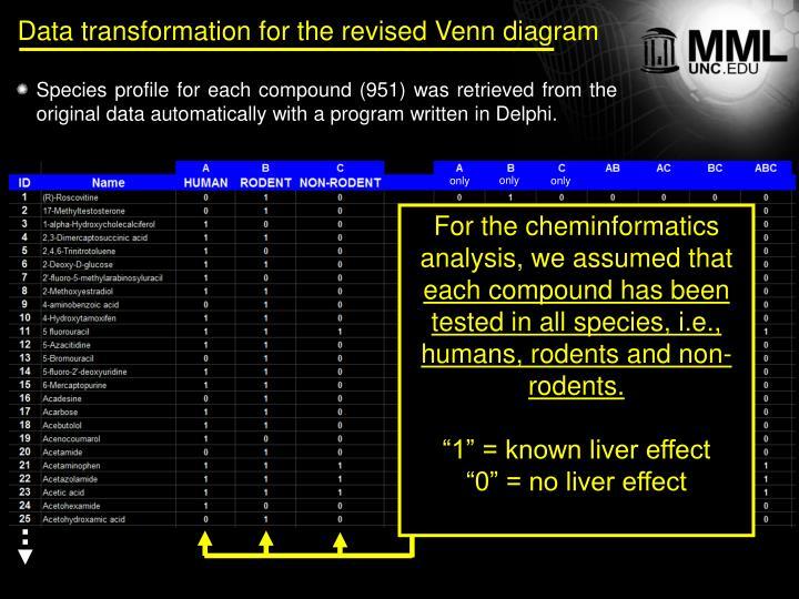 Data transformation for the revised Venn diagram