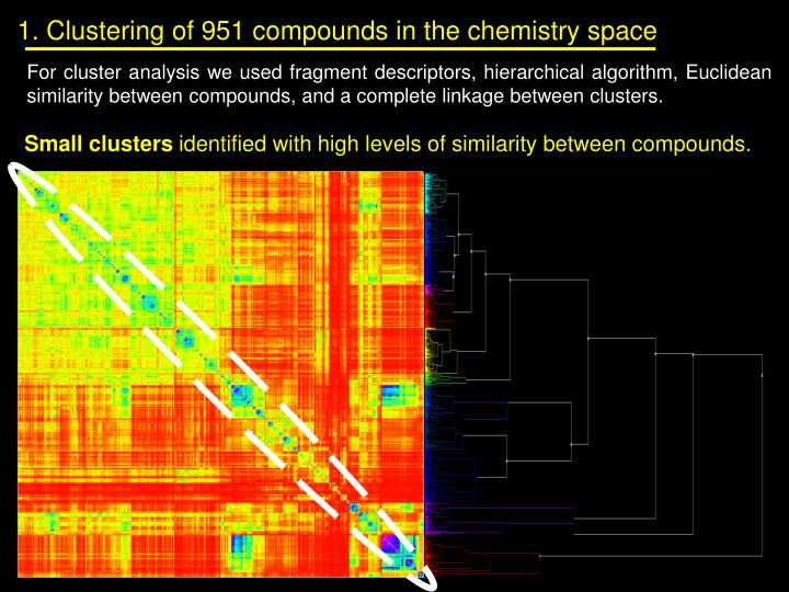 1. Clustering of 951 compounds in the chemistry space