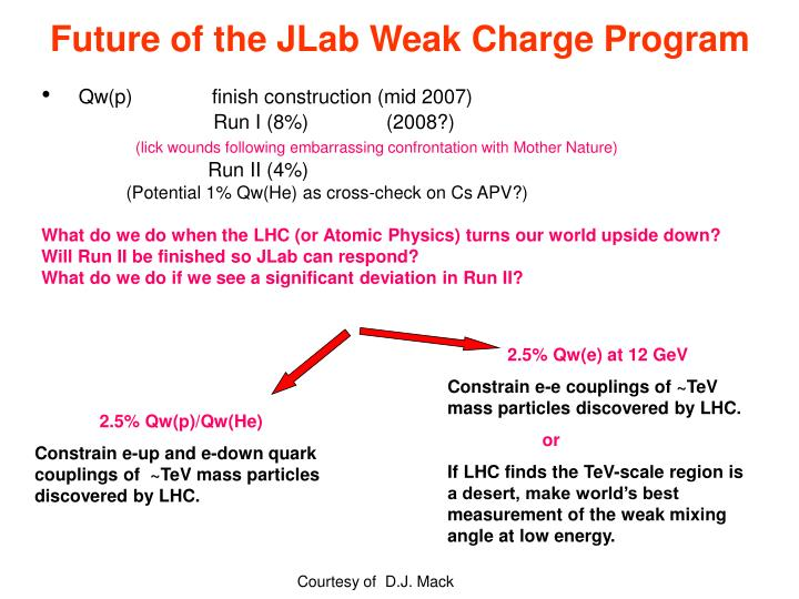 Future of the JLab Weak Charge Program