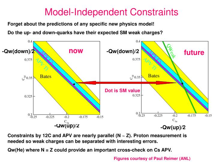 Model-Independent Constraints