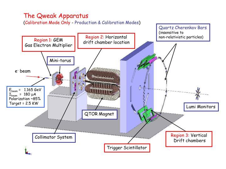 The Qweak Apparatus