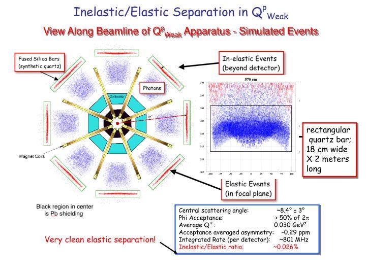 Inelastic/Elastic Separation in Q