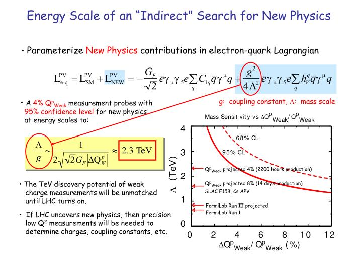"Energy Scale of an ""Indirect"" Search for New Physics"