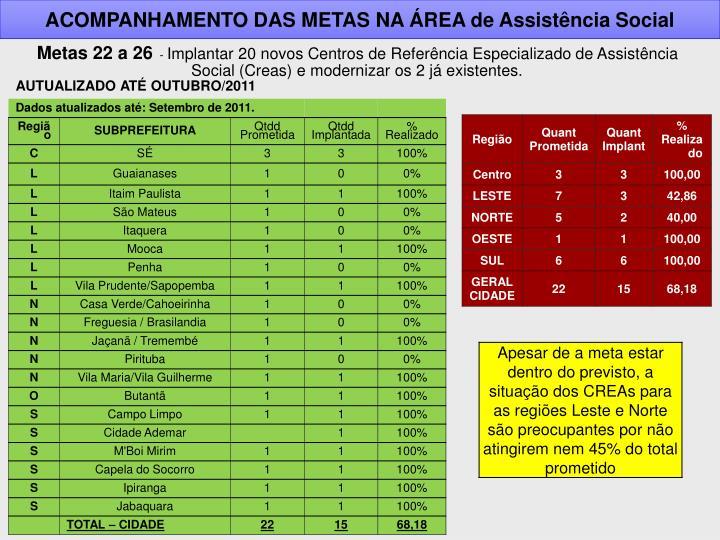 ACOMPANHAMENTO DAS METAS NA ÁREA de Assistência Social