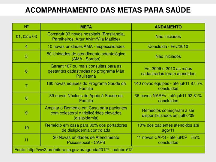 ACOMPANHAMENTO DAS METAS PARA SAÚDE