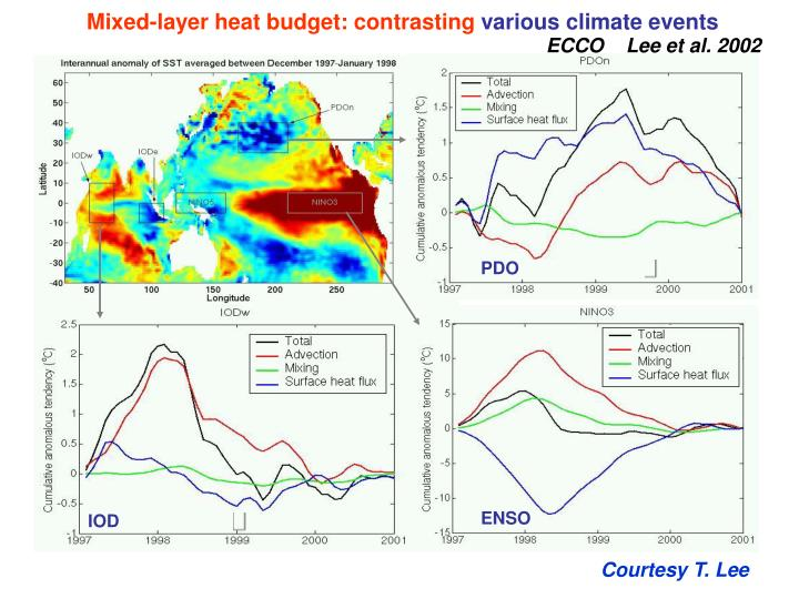 Mixed-layer heat budget: contrasting