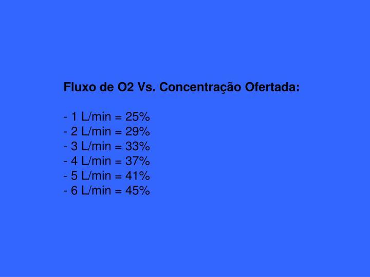 Fluxo de O2 Vs. Concentração Ofertada: