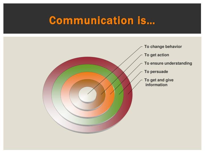 Communication is…