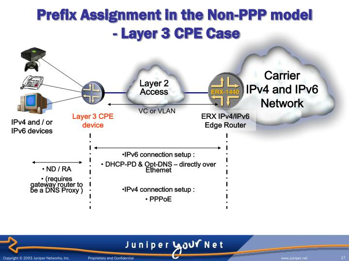 Prefix Assignment in the Non-PPP model