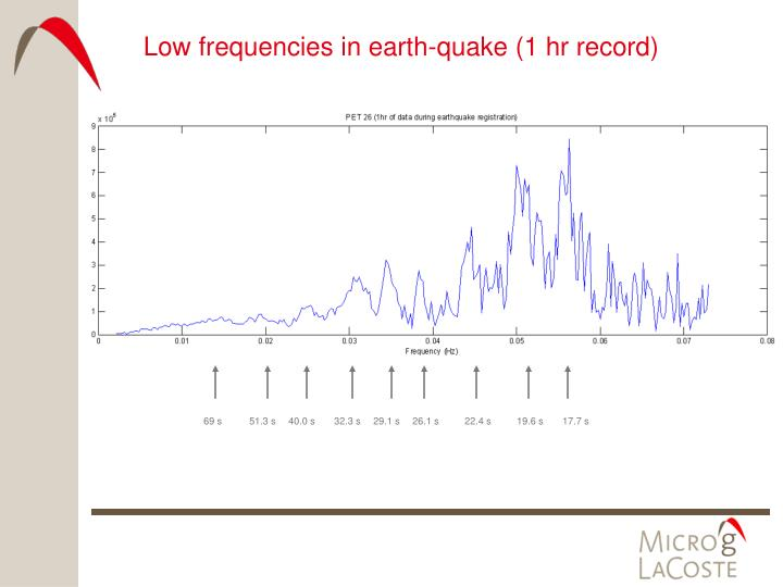 Low frequencies in earth-quake (1 hr record)