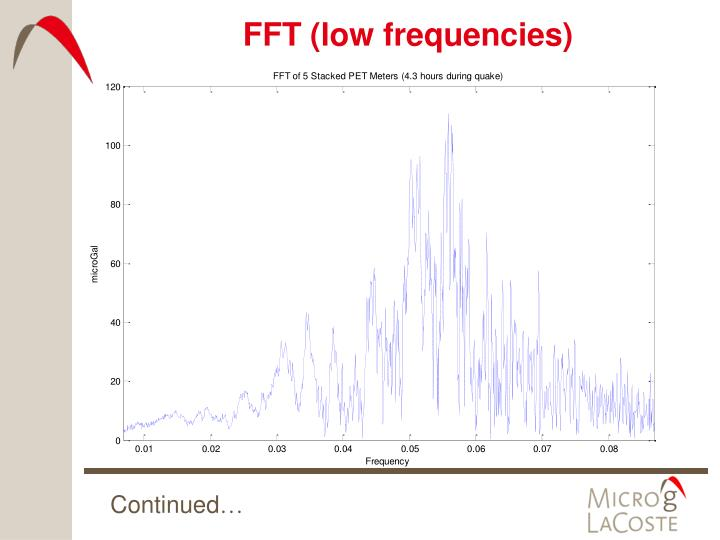FFT (low frequencies)