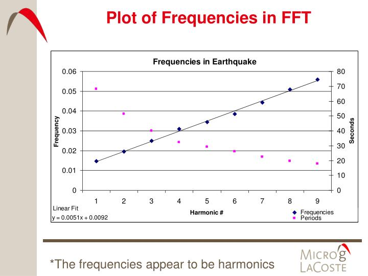 Plot of Frequencies in FFT